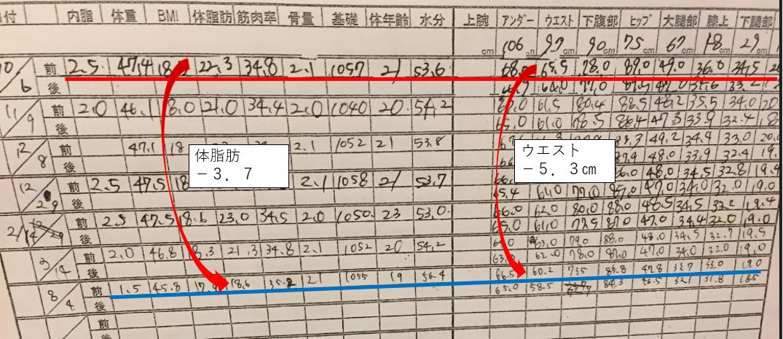 アラフィフの「ピラティスへの挑戦」~①☆劇的ビフォーアフター~ 計測結果